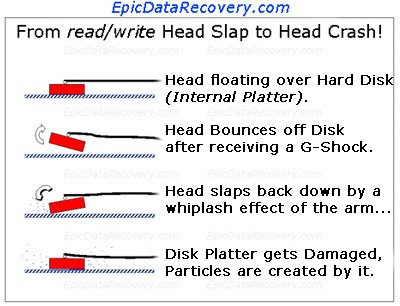 Four steps to a Hard Disk Drive Head Crash by bumping your Hard Drive or Over-Heating.