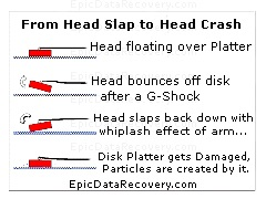 The read-write Head is floating over the spinning Hard Disk Platters. Look at the perfect condition of the Hard Disk Platter